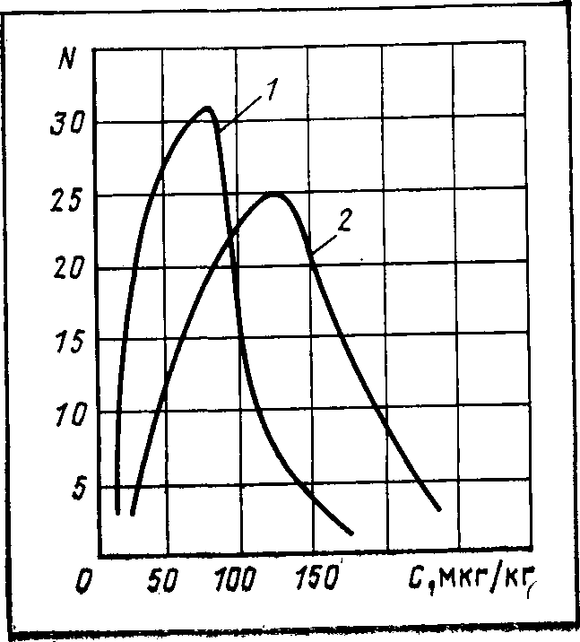 Гистограммы распределения