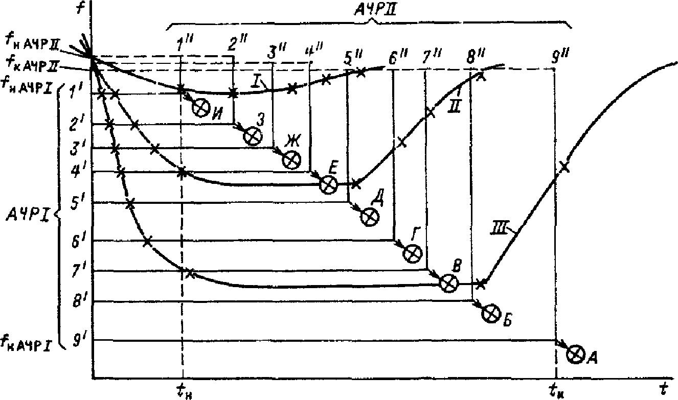 Автоматическая частотная разгрузка АЧР назначение принцип действия схемы