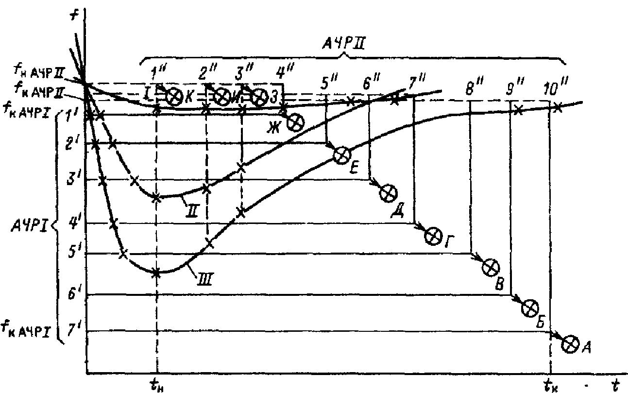 Оптимальный вариант совмещения действия очередей АЧР1 и АЧРН