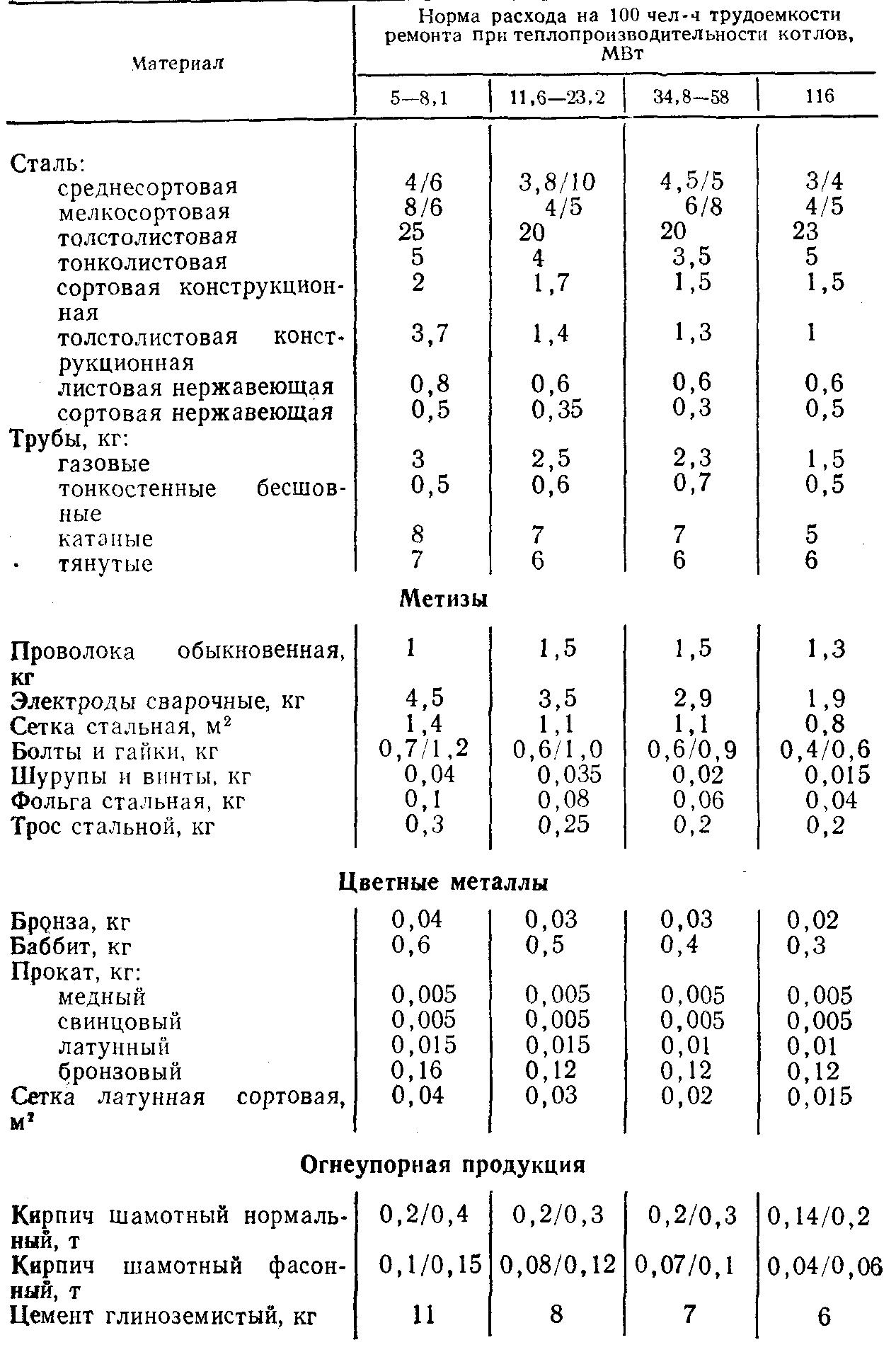 Нормы расходов на прическу