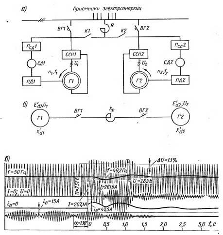 синхронизации генераторов