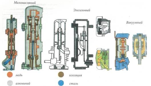 Элегазовые выключатели принцип работы и характеристики