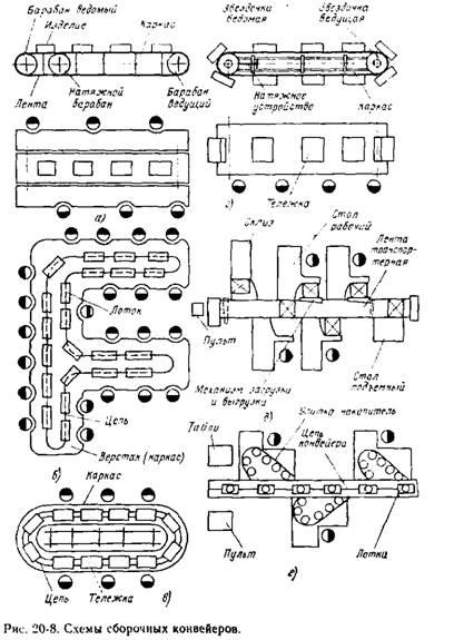3 конвейера пульсирующий