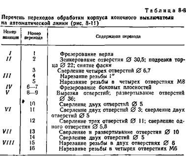 8-14 показана схема настройки