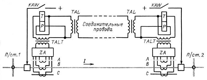 Принципиальная схема продольной дифференциальной защиты линии: ZA - фильтр токов прямой и обратной...