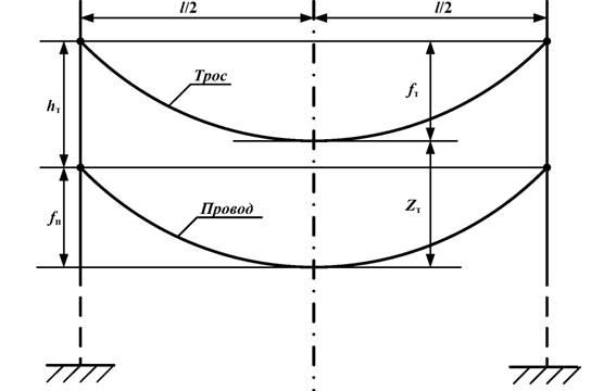 Грозотрос - ТРАНСМЕТ поставка стальных Грозозащитный трос на схеме