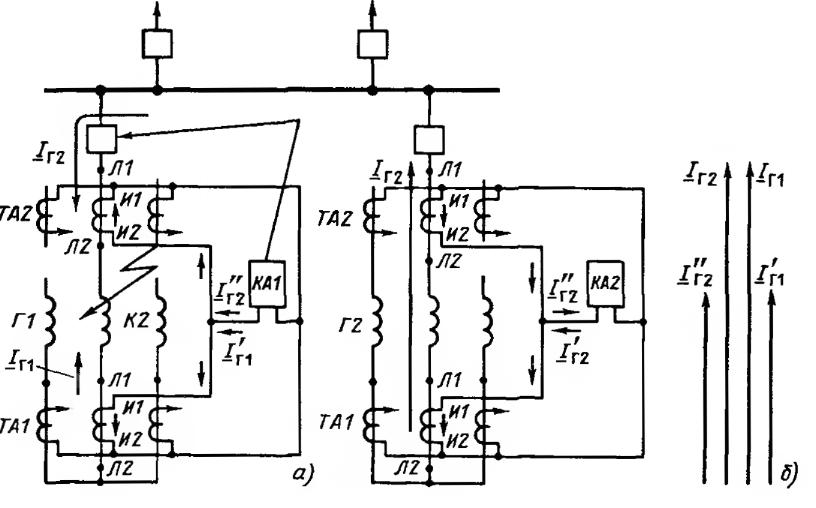 Рис.2. Работа продольной дифференциальной защиты генератора при повреждении на выводах статора при двустороннем...