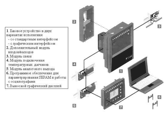 Комплект аппаратуры защиты Sepam