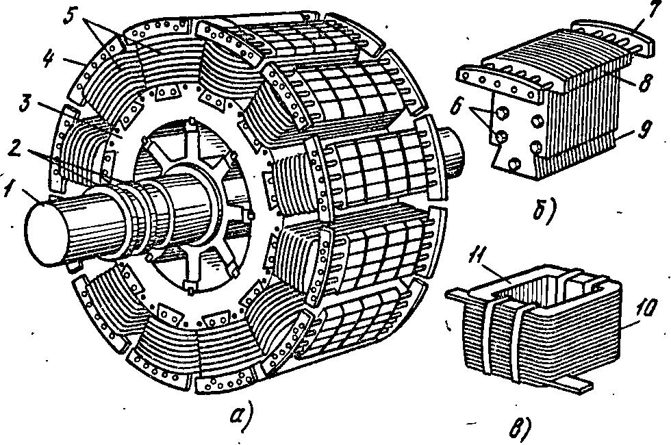 обмотка полюса; 1 — вал, 2