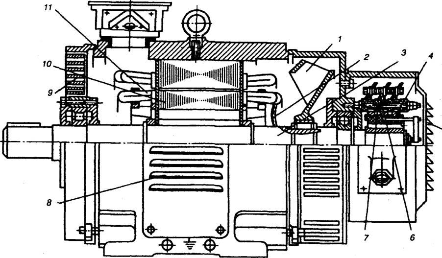 Рис. 2. Асинхронный электродвигатель с фазным ротором.  По степени защиты электрические машины классифицируют на...