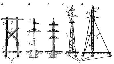 Установка электро опор в клину