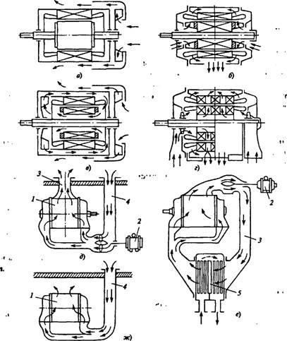 схемы электрических машин