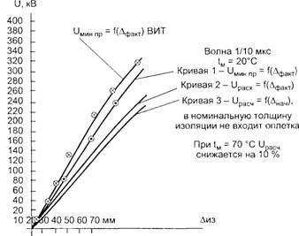 Гидроизоляция работы москва