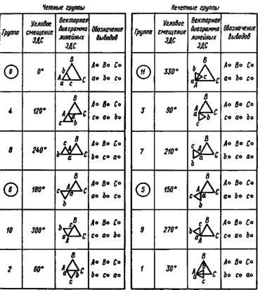 Схема соединений трехфазного трансформатора