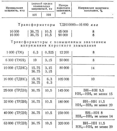 ГОСТ Р 52719 -2007 «Трансформаторы силовые. Общие...»