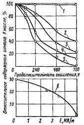 Влияние напряженности электрического поля на скорость окисления масла